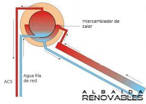 sistema termosolar compacto en Albaida Renovables