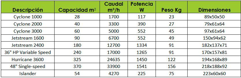 tabla-sistemas-portacool